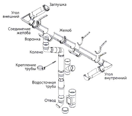 Схема монтажа. Водосточная